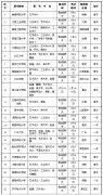 2018年甘肃省外普通高等院校艺术类招生专业考试(兰州五十三中考点日程安排