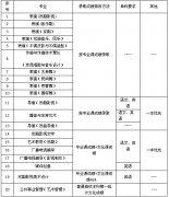 2018年上海戏剧学院本科招生录取原则