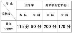 2018年云南省普通高校招生艺术类本、专科专业最低控制分数线